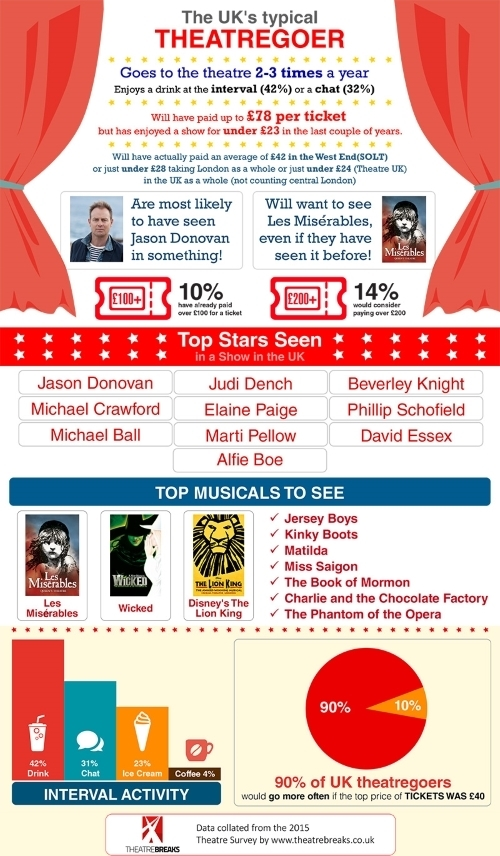 2015 theatre survey